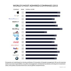 Apple Is The World's Most Admired Company