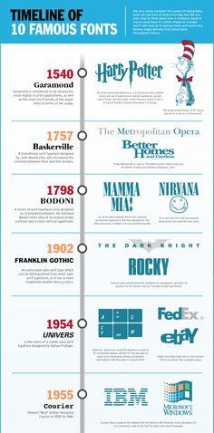 Timeline fonts http://www.hongkiat.com/blog/cheatsheet-graphic-designers/