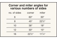 Staved or segmented construction figures in a lot of projects, from ornamental bowl turnings to porch pillars. A question we often hear is: What miter angle (or bevel) do I need? Japanese Woodworking, Unique Woodworking, Woodworking Hand Tools, Woodworking Projects That Sell, Woodworking Workshop, Woodworking Techniques, Green Woodworking, Popular Woodworking, Woodworking Shop Layout