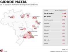 Rio e São Paulo são as principais cidades de origem dos candidatos http://g1.globo.com/politica/eleicoes/2014/blog/eleicao-em-numeros/1.html #G1nasEleições2014