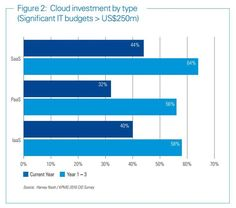 Cloud investment by type today and in three years Cloud Computing