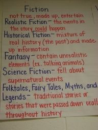 reading folktales anchor chart - realistic fiction historical fiction fantacy science fiction folktales, fairy tales myths and legends