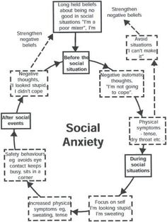 How to develop basic communication skills for someone suffering from Social Anxiety Disorder
