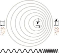 Doppler Effect - PeterHermesFurian/Getty Imagesドップラー効果(1848年) オーストリアの科学者、クリスチャン・ドップラーは「ドップラー効果」を発見。私たちの日常でも、救急車がサイレンを鳴らして通り過ぎたときに高い音から低い音に変わるのを感じるが、これもドップラー効果によるもの。音波や電磁波などの波が発生源(音源・光源など)と観測者との相対的な速度の存在によって、波の周波数が異なって観測される現象。