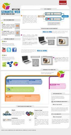¿Qué es la web semántica? #infografia #infographic