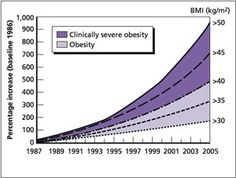 Obesity Trends | RAND