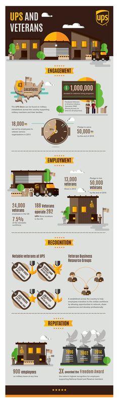 UPS & Veterans by Tuki Toku, via Behance