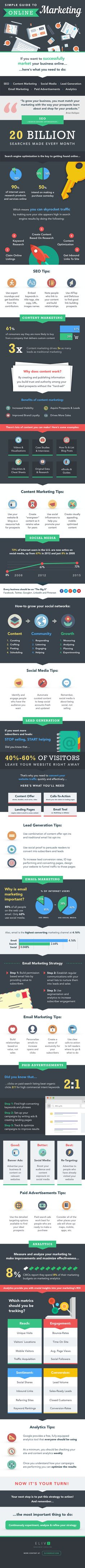 Simple Guide to Online Marketing (Infographic)