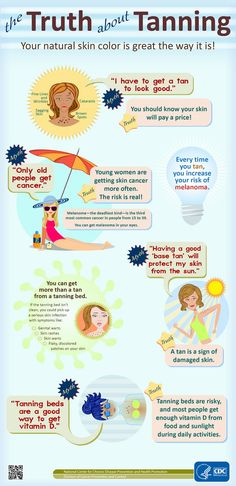 Infographic titled The Truth About Tanning. The text on the infographic is reproduced below.