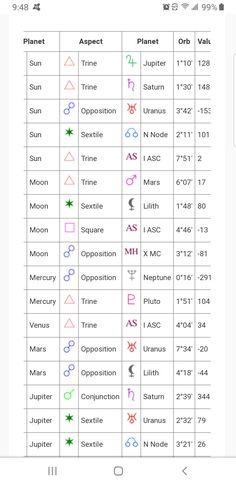 2 Moons, Venus, Gemini, Astrology, Planets, Awesome, Twins, Twin, Venus Symbol