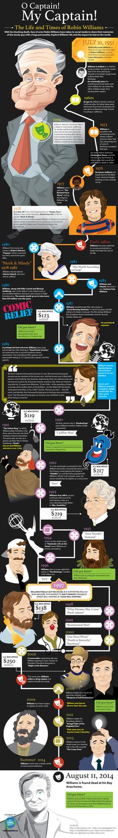 The world lost both a comedic legend and a great human being with the death of Robin Williams recently. http://infographicworld.com/life-times-robin-williams/