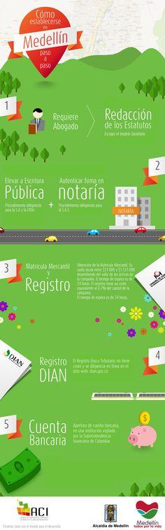 ¿Cómo instalar su negocio en #Medellín? #Invest in Medellín