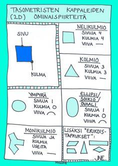 Tasometristen kappaleiden ominaispiirteitä.