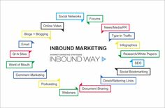 If you are confused as to what Inbound Marketing actually is, we have something for you http://www.inboundway.com/a-beginners-guide-to-inbound-marketing/