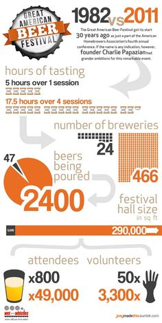 To outsiders, Oktoberfest is the greatest beer celebration in the world. To those in the know, however, the Great American Beer Festival is the place Beer Infographic, Infographics, Things To Know, How To Know, Australian Beer, American Festivals, Beer Week, American Beer, Beer Festival