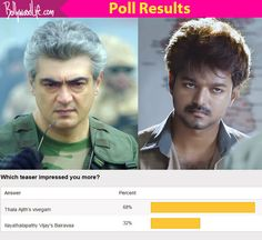 Ajith's Vivegam BEATS Vijay's Bairavaa to become the most impressive teaser #FansnStars