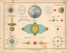 http://mentalfloss.com/article/58231/11-vintage-science-charts-and-diagrams