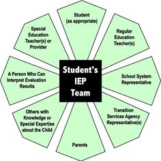 IEP Team. Repinned by SOS Inc. Resources.  Follow all our boards at http://Pinterest.com/sostherapy for therapy resources.