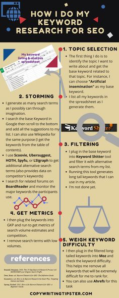 SEO Keyword Research in 5 Steps: Tips tricks & Tools https://www.liveinfographic.com/i/seo-keyword-research-in-5-steps-tips-tricks-tools/ Tags: #infographic  #infographics #popular #pinterest #pinterestinfographics