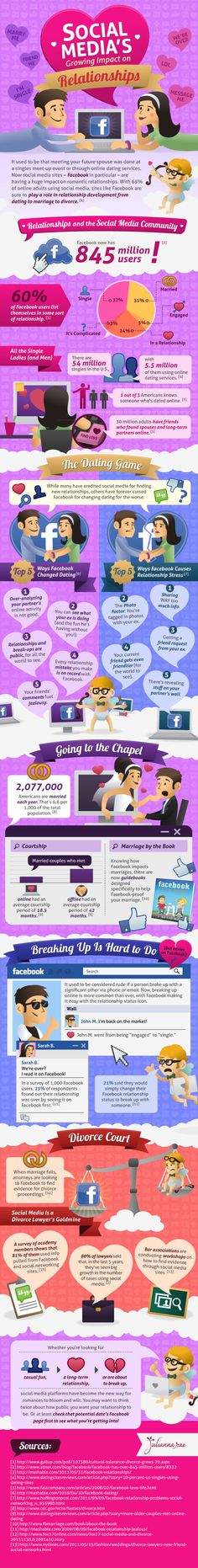 Social Media's Growing Impact on Relationships #Infographic