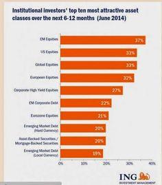 TOP CHART: quali sono i settori dove investire nei prox mesi secondo gli analisti.