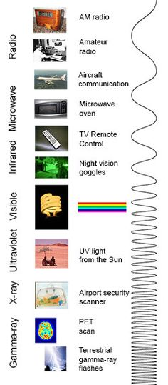 The electromagnetic spectrum shown with familiar sources