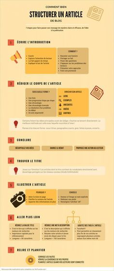 Comment structurer un article de blog : infographie