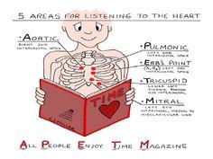 Mnemonics For Nursing - Different Nursing Assessment. Where to listen for different heart sounds Nursing Assessment, Cardiac Nursing, Nursing Mnemonics, Nursing Career, Nursing Tips, Ob Nursing, Cardiac Assessment, Pharmacology Mnemonics, Nursing Board