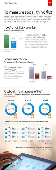 Social Media - Facebook Drives Traffic [infographic]