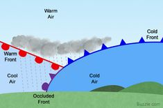 Easy Explanation of an Occluded Front With Diagram - Science Struck Science For Kids, Earth Science, Science And Nature, Science Fair, Weather Science, Weather And Climate, Geography Map, Physical Geography, Weather Fronts