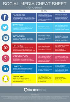 Social Media Cheat Sheet http://marcommanager.nl/social-media/social-media-cheat-sheet/