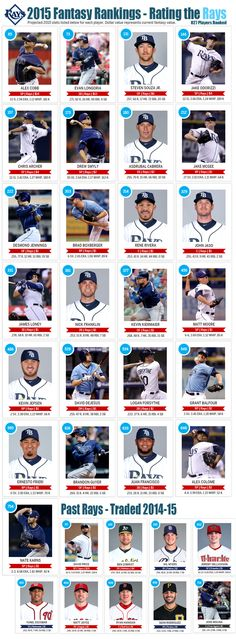 MLB Ranks 827 Players for the 2015 Seasons - Although I don't necessarily agree, here's how our Rays are rated. GO RAYS!