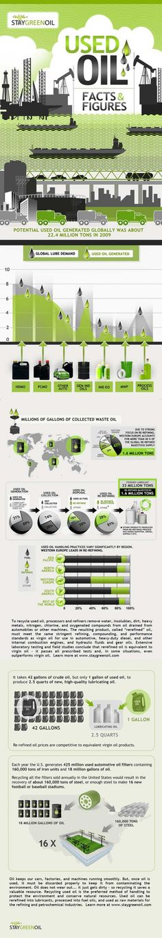 #INFOGRAPHIC: USED OIL FACTS & FIGURES