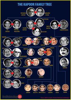 Shashi, the second-generation Kapoor: The Kapoor family tree Bollywood Cinema, Indian Bollywood Actress, Bollywood Girls, Bollywood Celebrities, Bollywood Actors, Indian Actresses, Shashi Kapoor Family, Shammi Kapoor, Old Film Stars