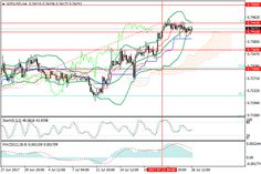NZD/USD: the pair is in the horizontal channel 26 July 2017, 15:08 Free Forex Signals