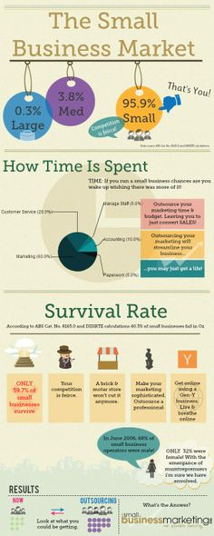 The small business market #business #infographic