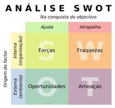 Ficheiro:SWOT pt.svg