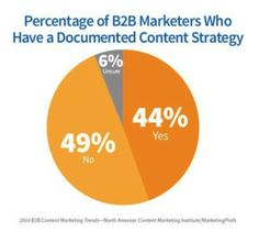 "How to Develop ""Strategy"" In B2B Content Marketing"