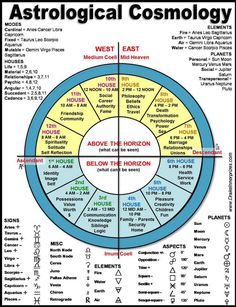 Astrology Discover Past Life Astrology WHERE TO LOOK ON YOUR ASTROLOGY CHART In a past life regression (PLR) session you actually experience the details of your past life. You are there feeling your clothes environment and the emotion Astrology Numerology, Numerology Chart, Astrology Chart, Astrology Zodiac, Numerology Numbers, Numerology Calculation, Astrology Planets, Numerology Compatibility, Astrology Report