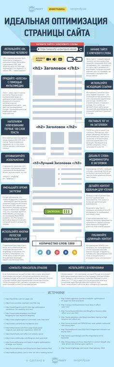 Инфографика: 14 ключевых факторов оптимизации страницы