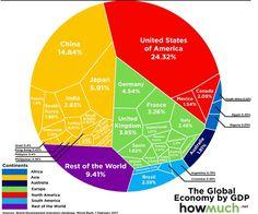 Total World Monetary Wealth - Radyo Filipino Australia Voronoi Diagram, Trade Finance, Finance Business, Global Business, Business News, World Economic Forum, France 1, Political Issues, Global Economy