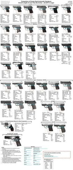 Size comparison of pocket semi-automatic handguns with overall length of less than six inches: