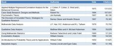 The 10 most cited methodology books in the social sciences