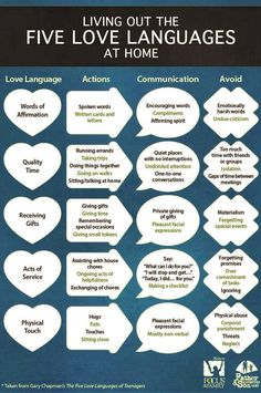 I am fascinated by the 5 love languages!