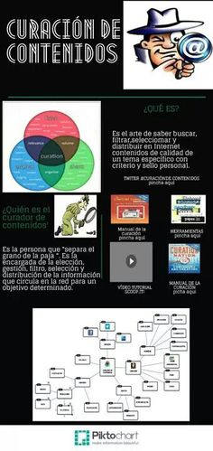 Infografía de la curación de contenidos Content, Map, Texts, Creative Writing, Second Best, Science, Tools, School, Maps