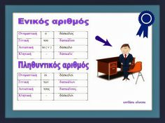 Learn Greek, Greek Language, Home Schooling, Infant Activities, Speech Therapy, Second Grade, Grammar, Teacher, Education