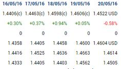Placements financiers : #earnings #gbpusd #forex PP - R4 +246pips GBP USD