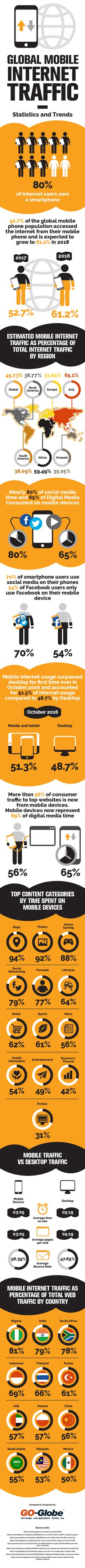 More than half of internet usage now occurs on a mobile or tablet device. Nearly 80% of social media time happens on a mobile phone. The stats you need to know in this infographic