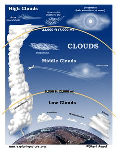 CC C1 W23 - classical conversations cycle 1 week 23 - science - kinds types of clouds - free 8.5 x 11 printable cloud poster and more info