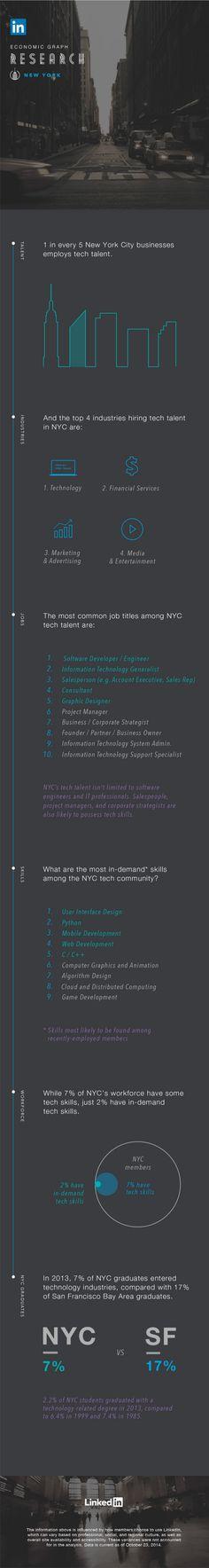 LinkedIn Economic Graph Research New York